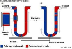 IBM trình diễn chip bộ nhớ Racetrack đầu tiên